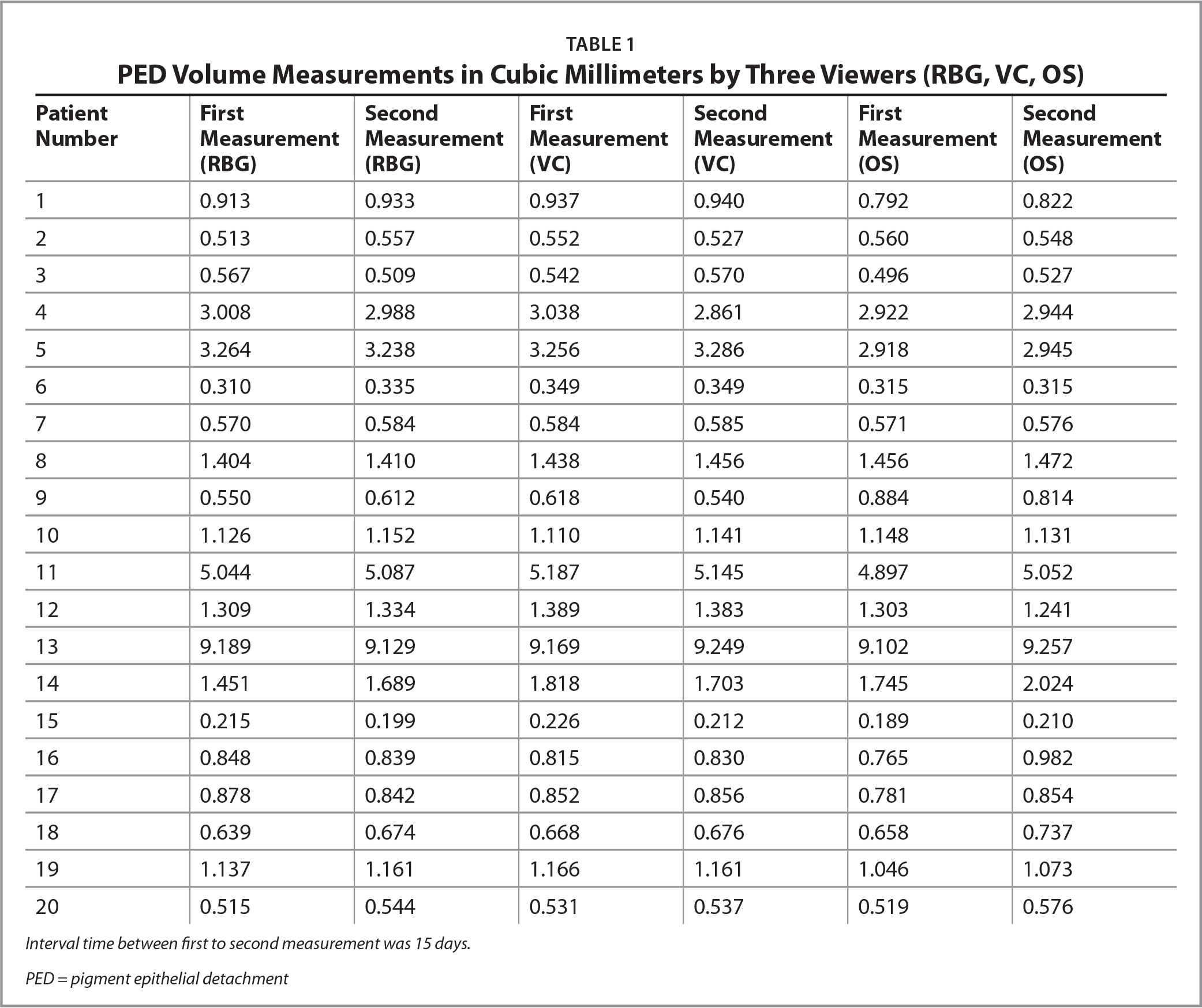 PED Volume Measurements in Cubic Millimeters by Three Viewers (RBG, VC, OS)