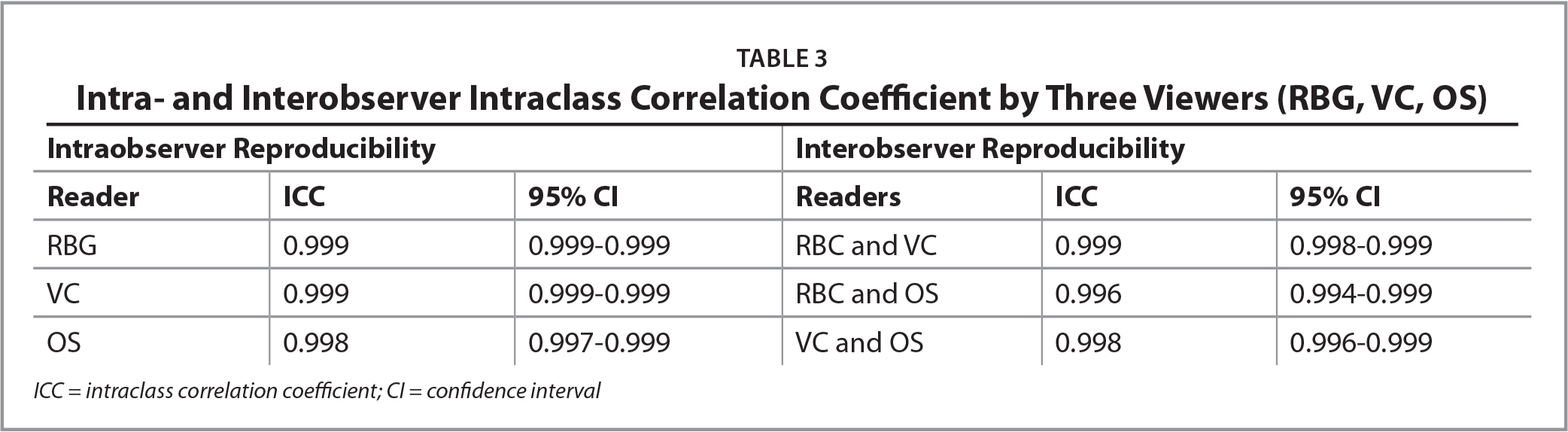 Intra- and Interobserver Intraclass Correlation Coefficient by Three Viewers (RBG, VC, OS)