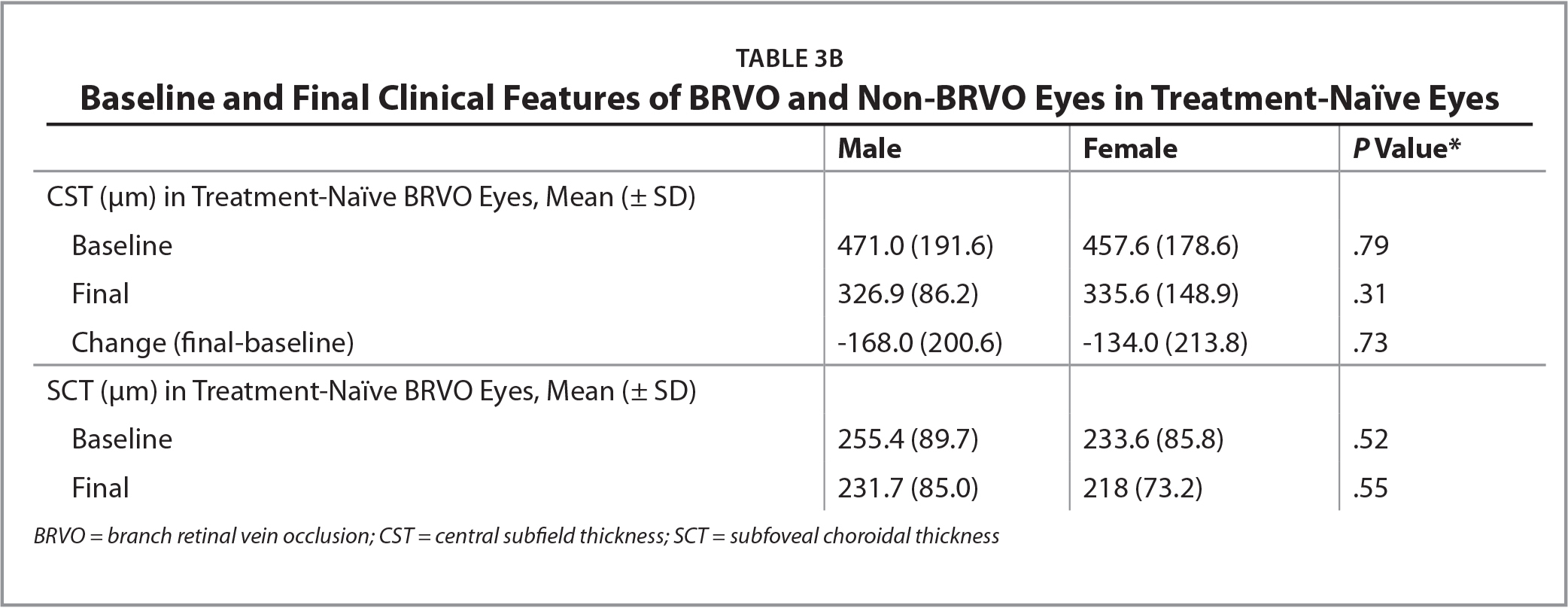 Baseline and Final Clinical Features of BRVO and Non-BRVO Eyes in Treatment-Naïve Eyes