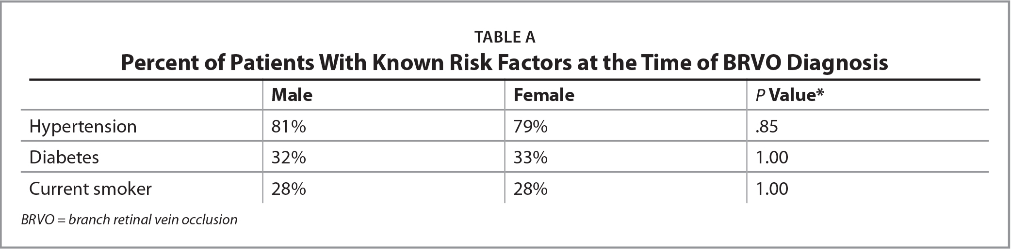 Percent of Patients With Known Risk Factors at the Time of BRVO Diagnosis