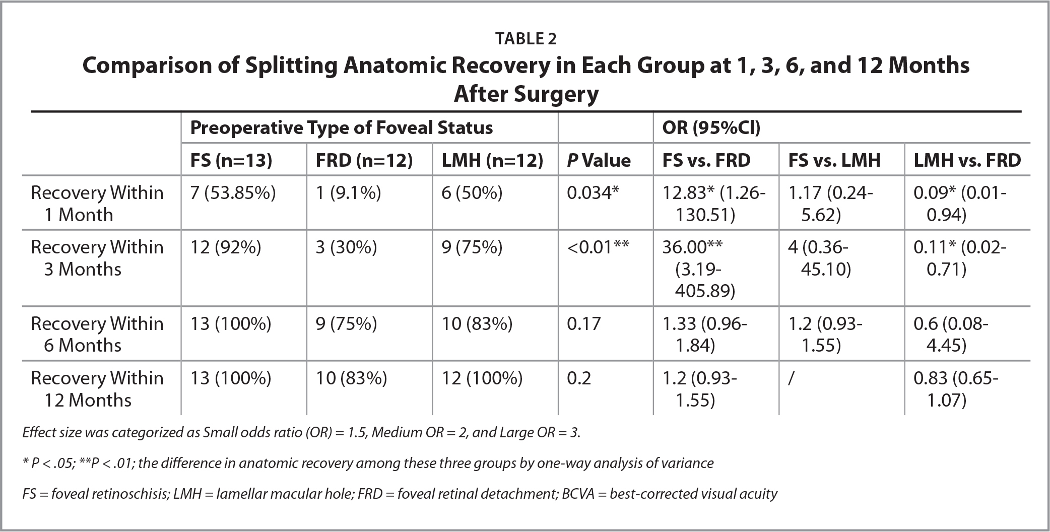 Comparison of Splitting Anatomic Recovery in Each Group at 1, 3, 6, and 12 Months After Surgery