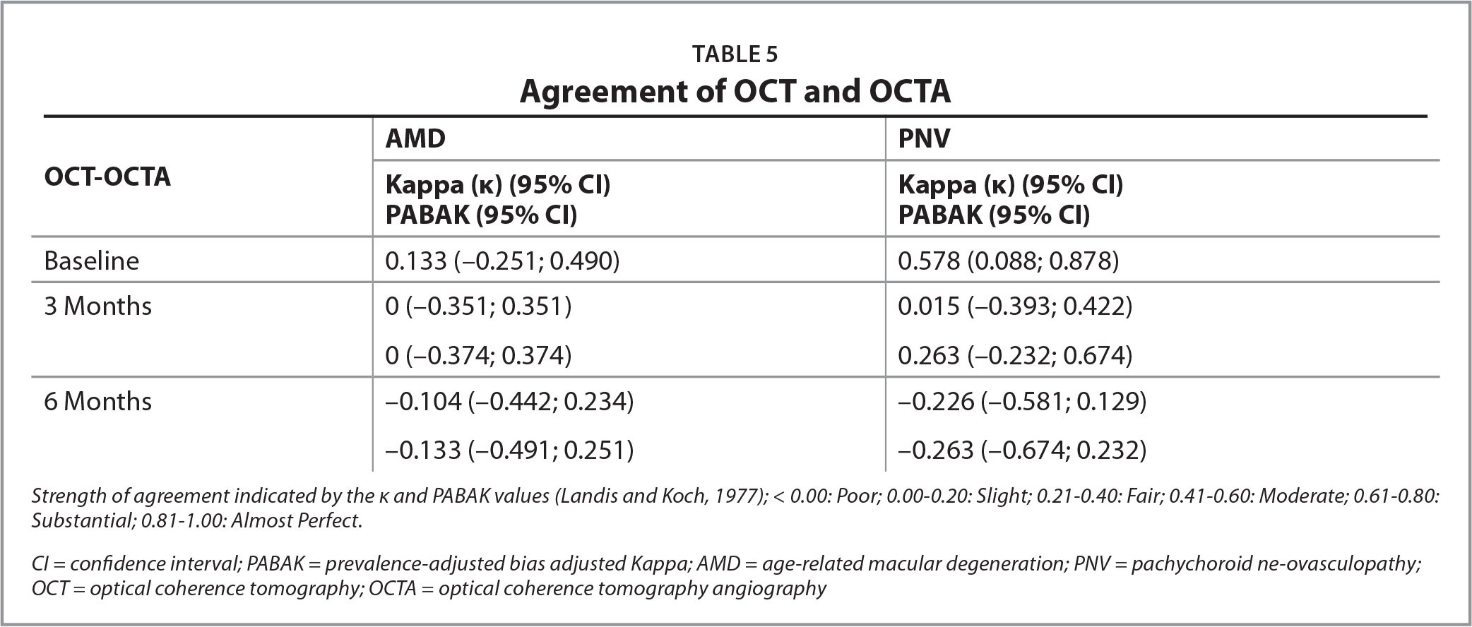 Agreement of OCT and OCTA