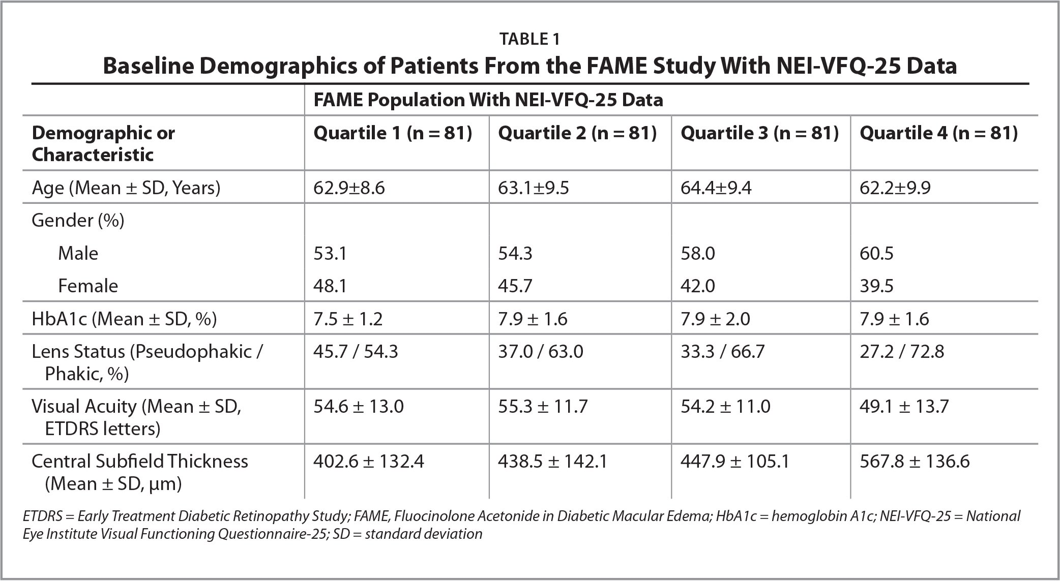 Baseline Demographics of Patients From the FAME Study With NEI-VFQ-25 Data