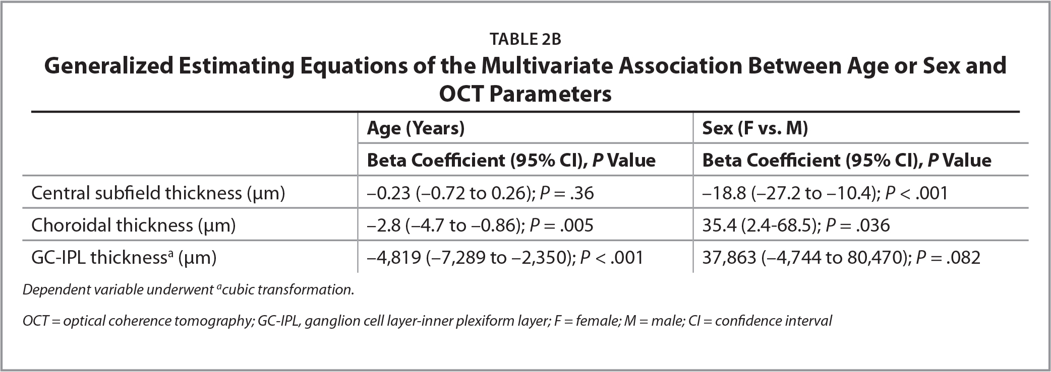 Generalized Estimating Equations of the Multivariate Association Between Age or Sex and OCT Parameters