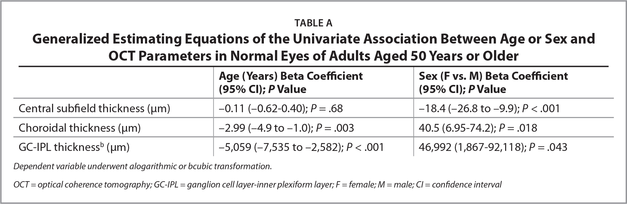 Generalized Estimating Equations of the Univariate Association Between Age or Sex and OCT Parameters in Normal Eyes of Adults Aged 50 Years or Older
