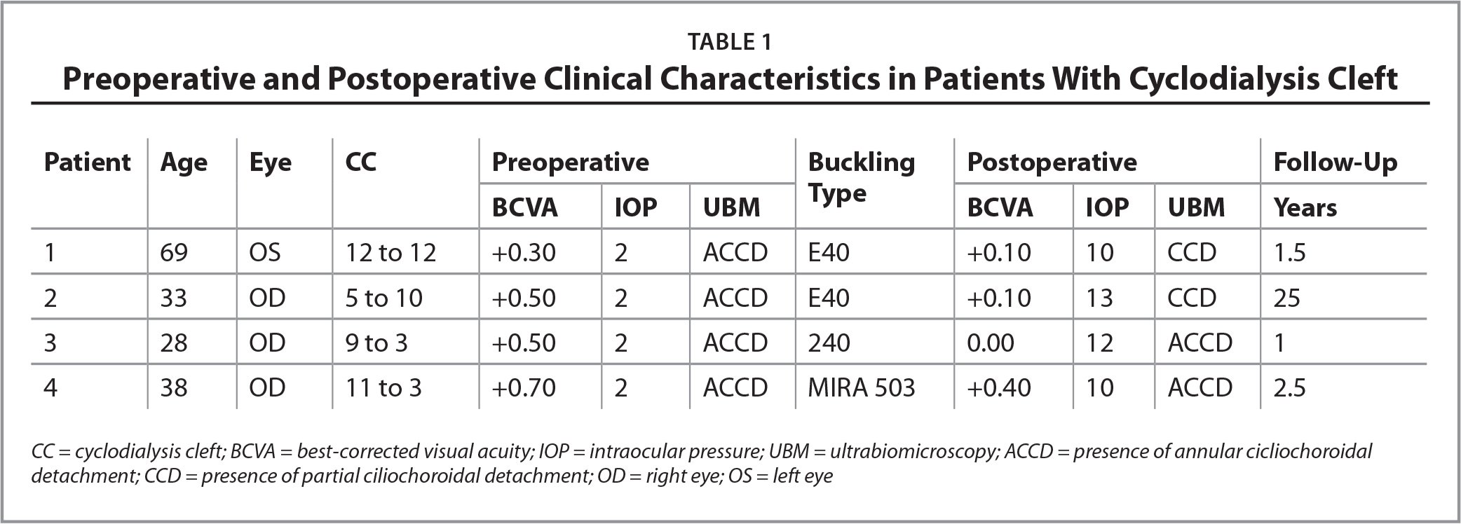Preoperative and Postoperative Clinical Characteristics in Patients With Cyclodialysis Cleft
