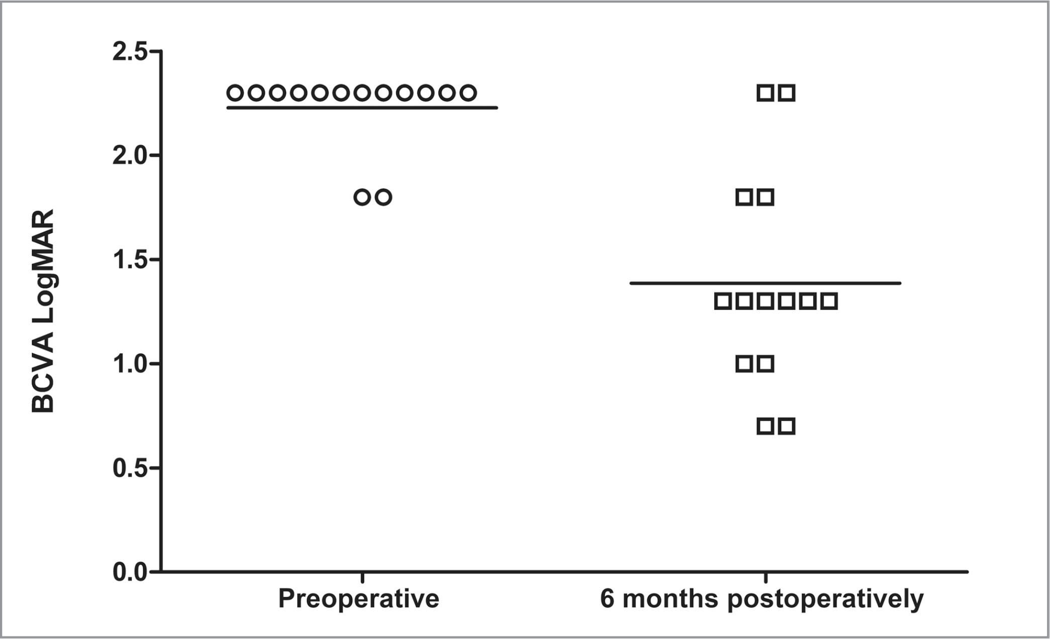 Scatterplot showing the best-corrected visual acuity (BCVA) in logMAR preoperatively and after 6 months in the 14 patients undergoing amniotic membrane graft for repair of myopic macular hole-associated retinal detachment.