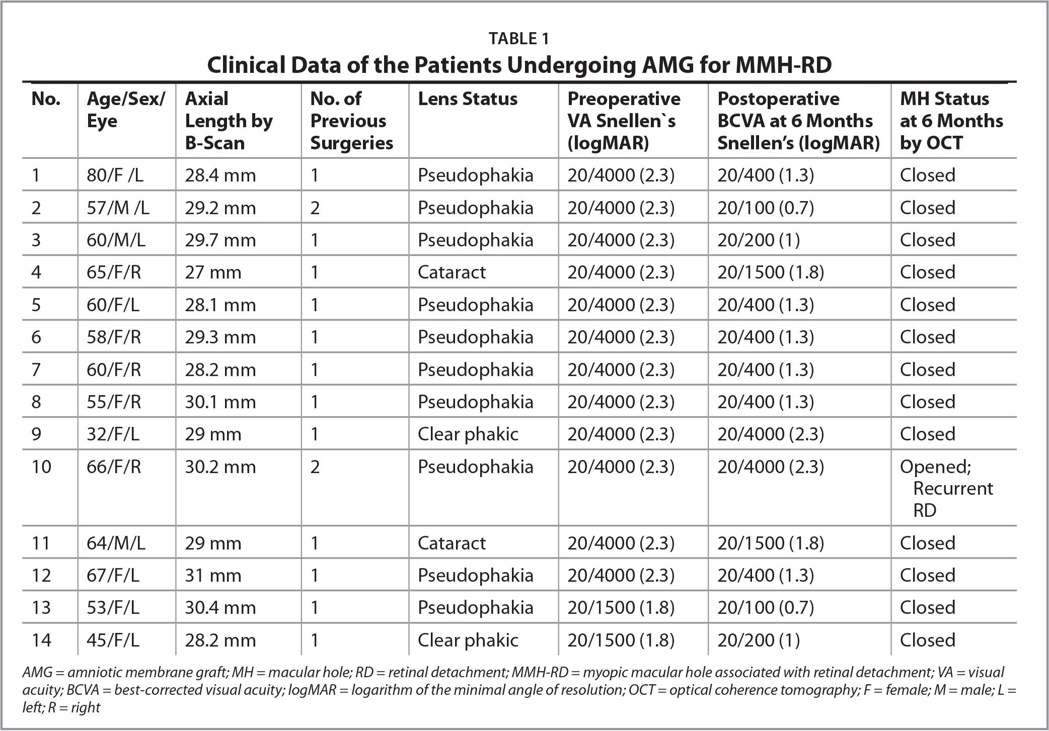Clinical Data of the Patients Undergoing AMG for MMH-RD