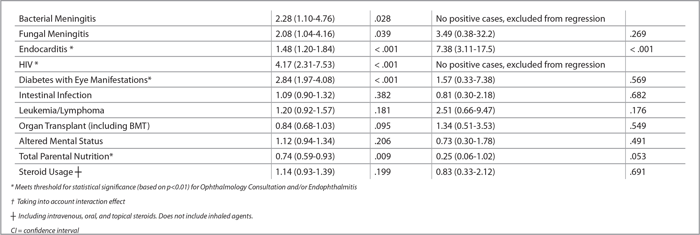 Clinical Predictors for Ophthalmology Consultation or Endophthalmitis