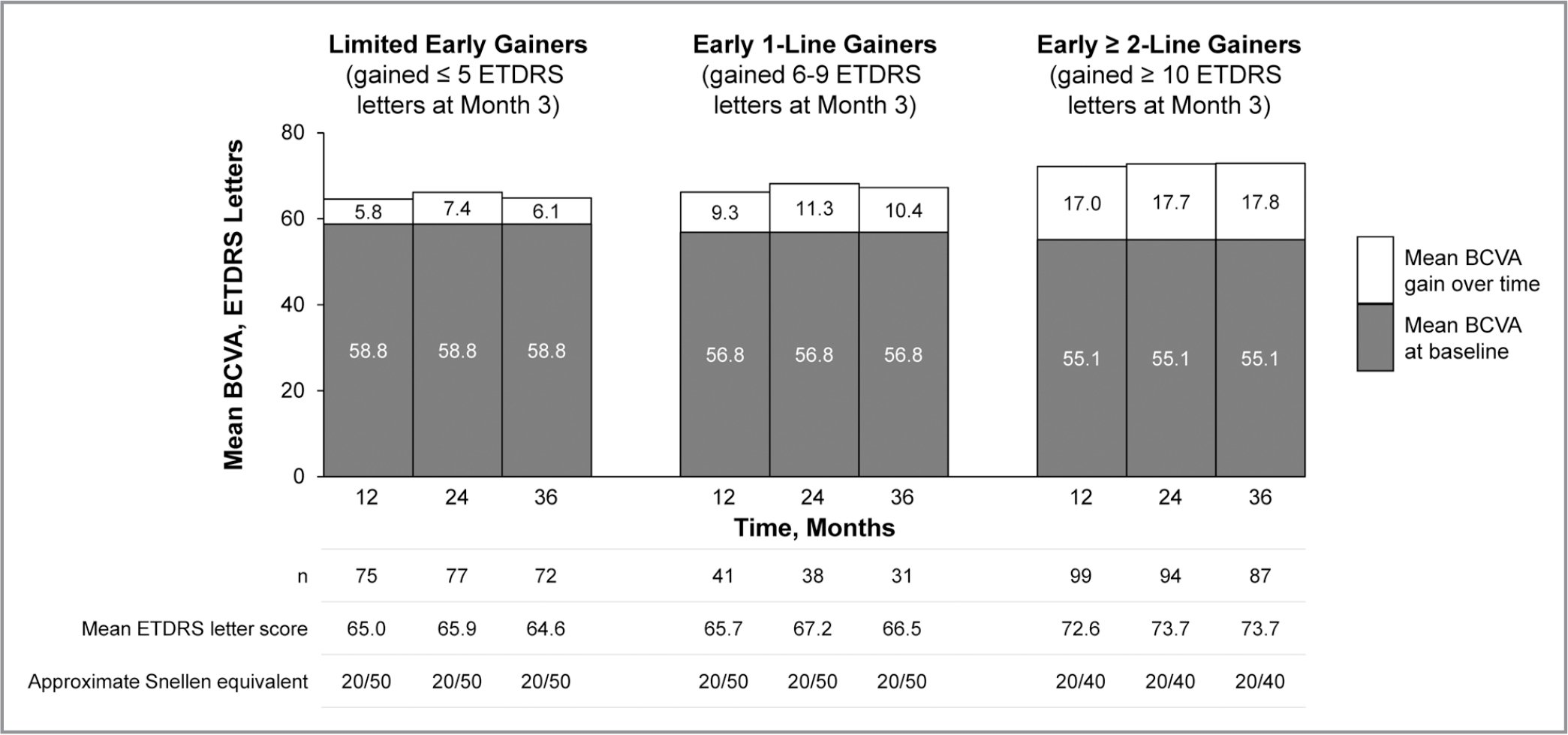 Mean baseline best-corrected visual acuity (BCVA) and mean BCVA gain over 36 months in limited early gainers (left), early 1-line gainers (center), and early ≥ 2-line gainers (right). Mean BCVA at baseline was measured in the overall population for each subgroup; mean BCVA at each time point (Early Treatment Diabetic Retinopathy Study [ETDRS]) letter score and approximate Snellen equivalent) was measured in patients with sufficient follow-up.