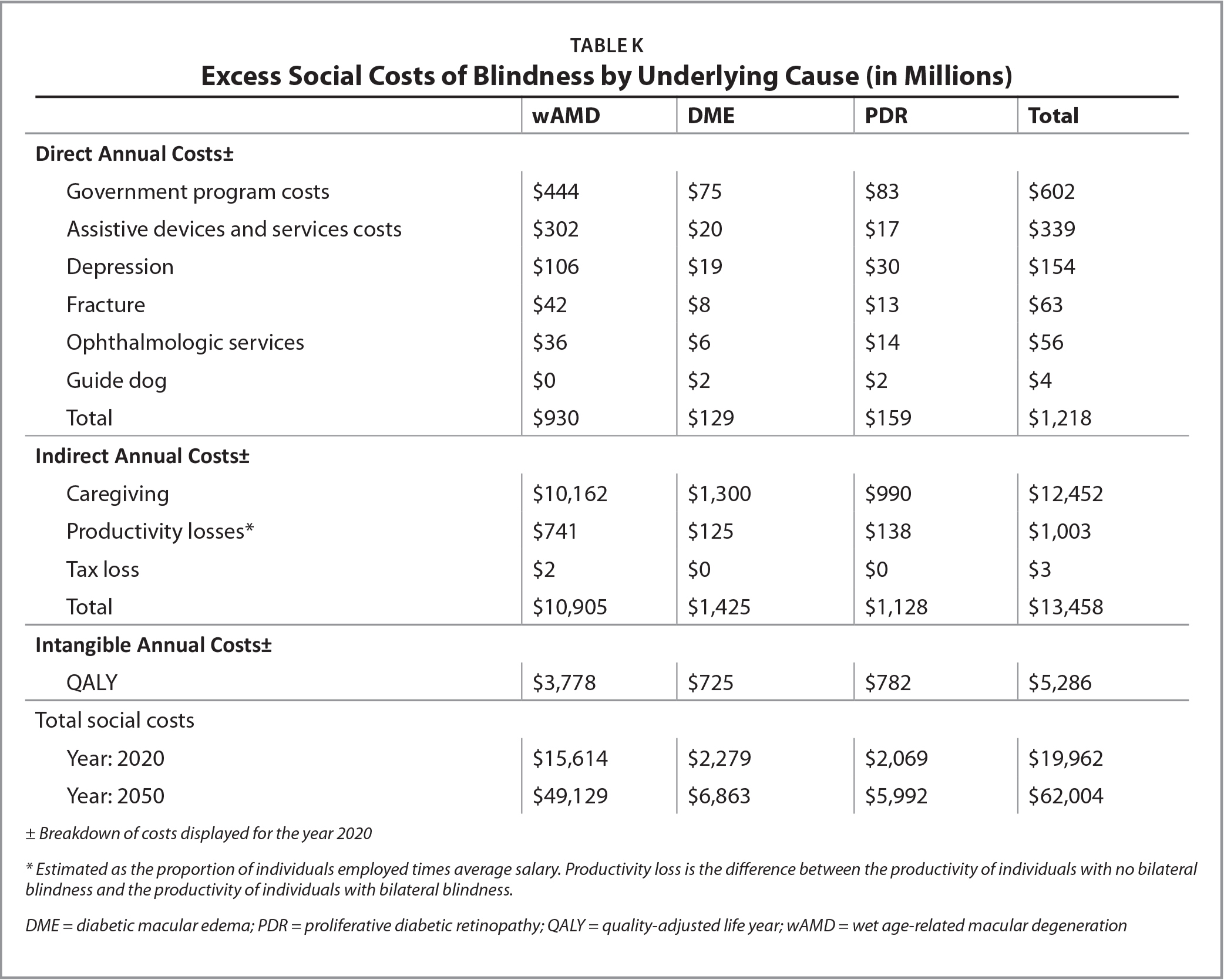 Excess Social Costs of Blindness by Underlying Cause (in Millions)