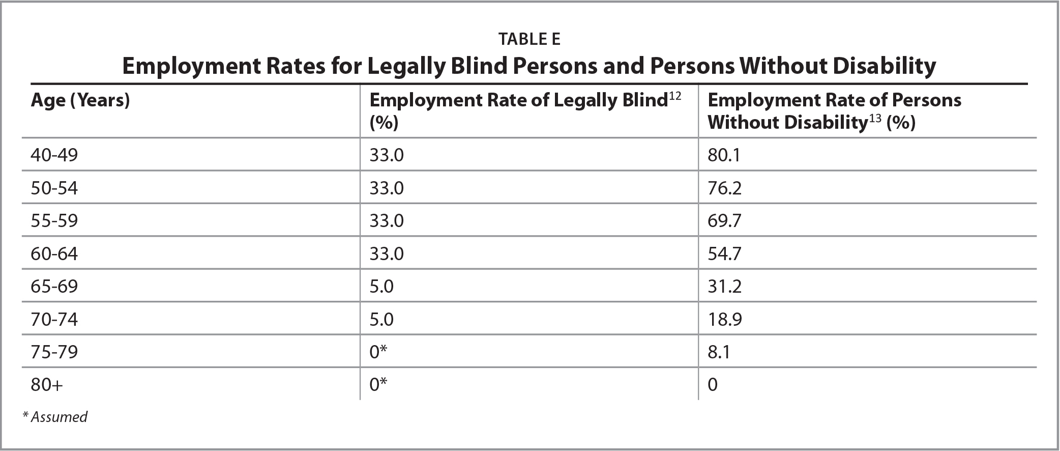 Employment Rates for Legally Blind Persons and Persons Without Disability