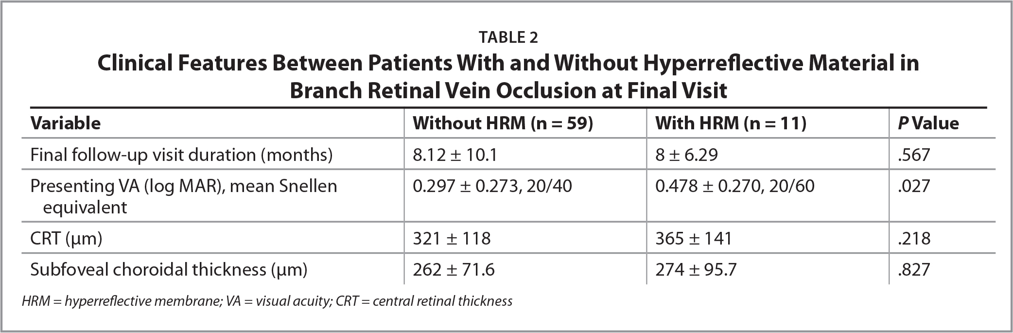 Clinical Features Between Patients With and Without Hyperreflective Material inBranch Retinal Vein Occlusion at Final Visit