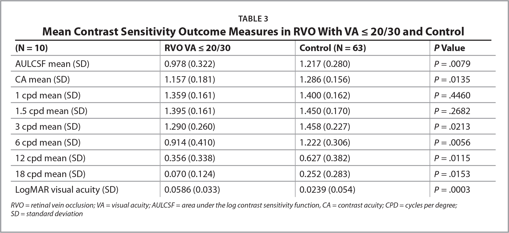 Mean Contrast Sensitivity Outcome Measures in RVO With VA ≤ 20/30 and Control