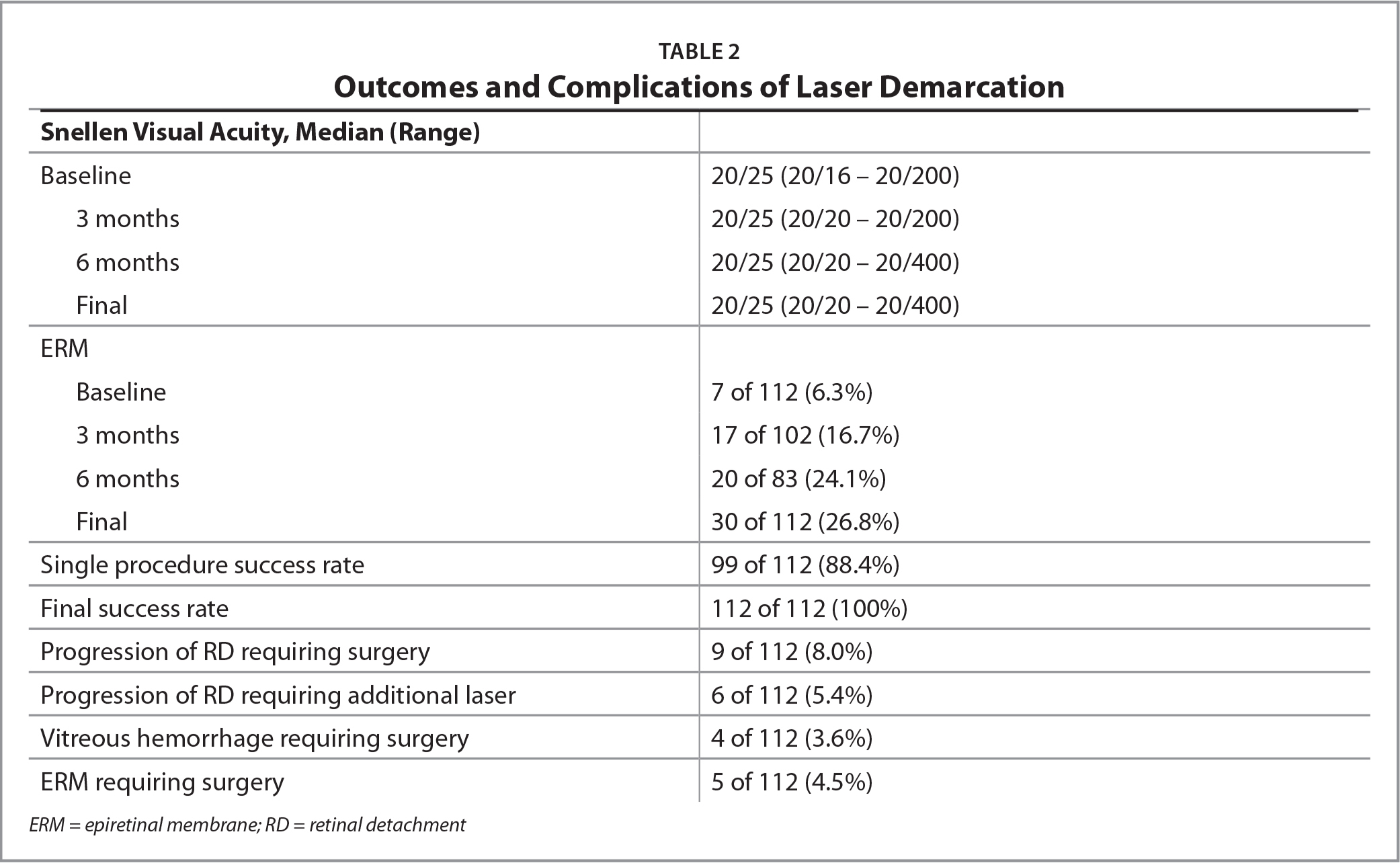 Outcomes and Complications of Laser Demarcation