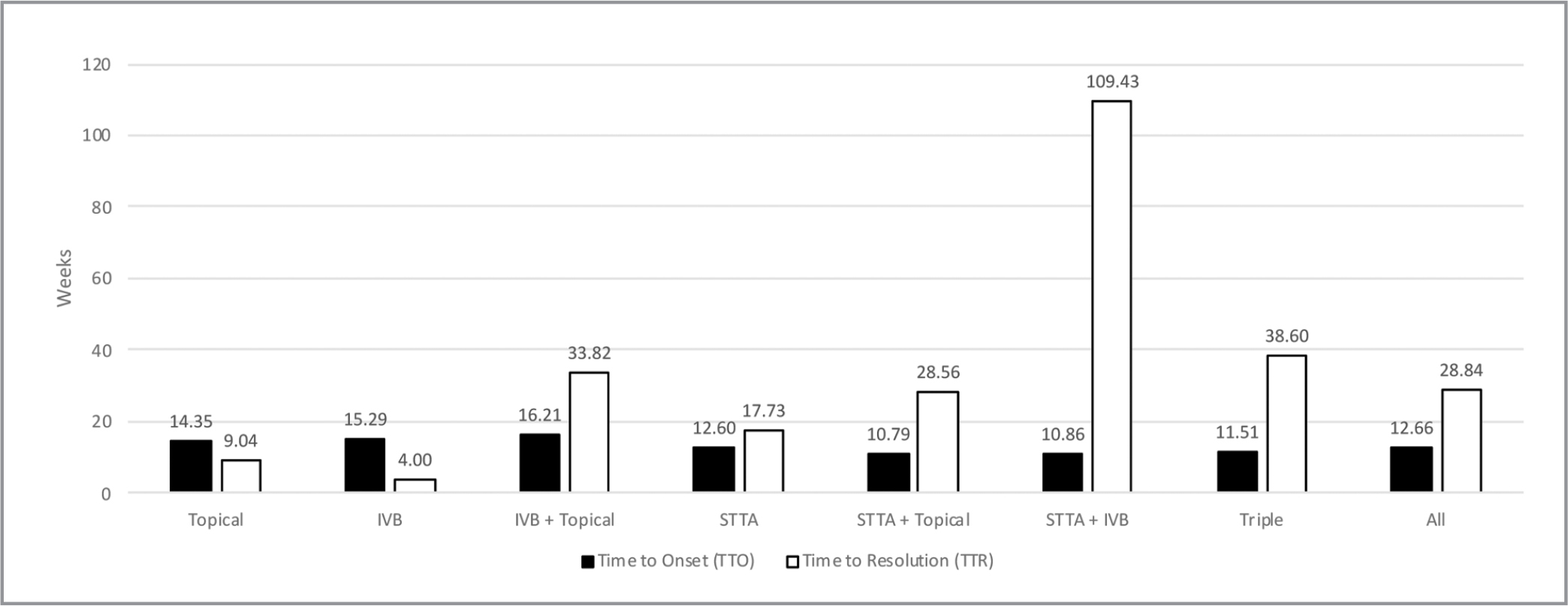 Time to onset (TTO) and time to clinical or complete resolution (TTR) by treatment group. Analysis of variance (ANOVA) testing demonstrated no significant difference between treatment groups regarding TTO (P = .99). ANOVA testing on TTR coupled with pairwise comparisons demonstrated the STTA/IVB subgroup had a significantly longer mean TTR (109.43 weeks; standard deviation: 82.63; confidence interval: −95.84 to 314.69; P < .01). IVB = intravitreal bevacizumab; STTA = sub-Tenon's triamcinolone acetonide; IVB = intravitreal bevacizumab