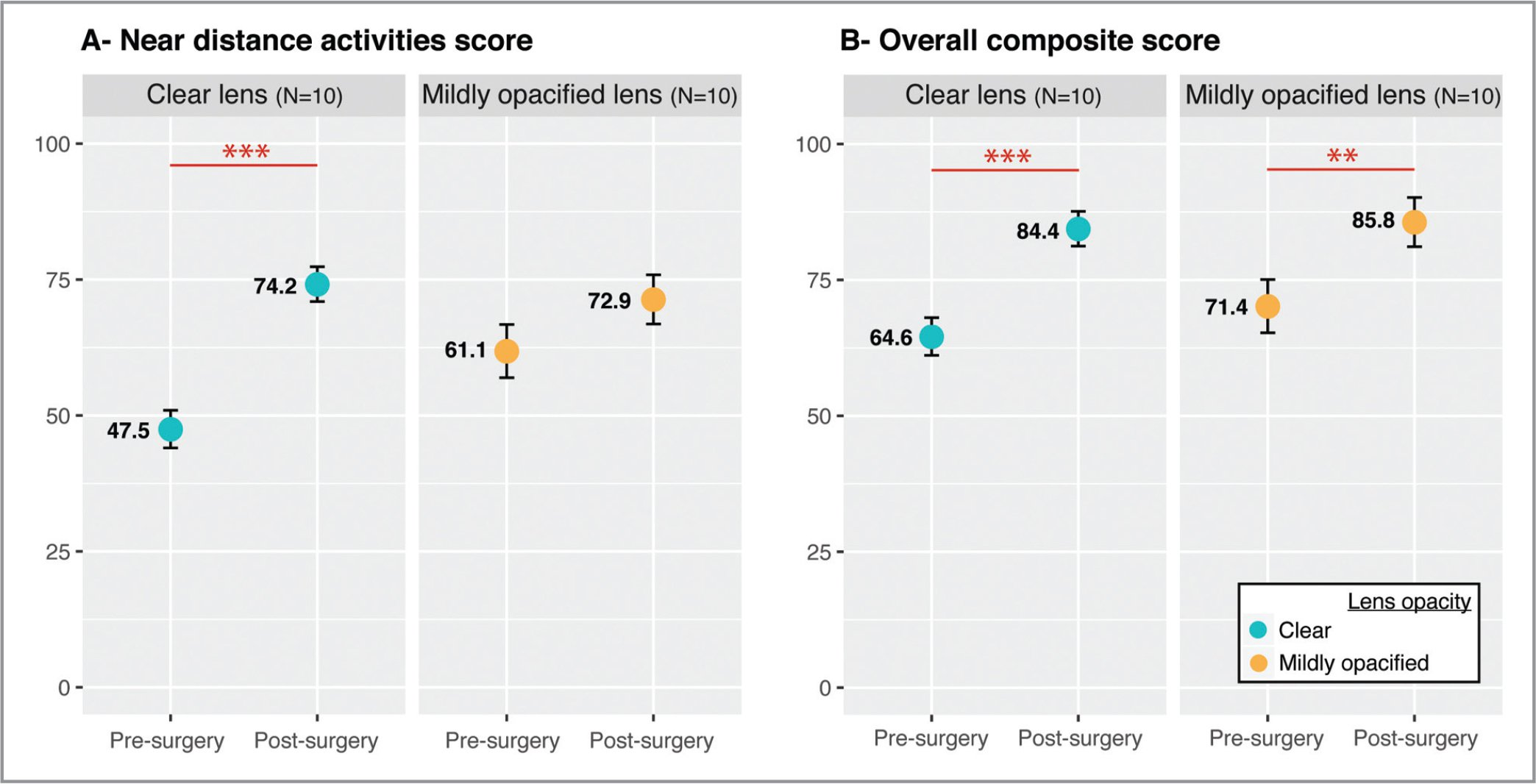 Pre- and postoperative National Eye Institute Visual Function Questionnaire scores grouped by lens opacity status. Points show the mean estimates for the near activity sub-score (A) and the overall composite score (B), both before and after surgery, as estimated by the mixed effects models, for patients with clear lenses in blue (n = 10) and patients with mildly opacified lenses in orange (n = 10). Error bars represent the 95% confidence intervals.
