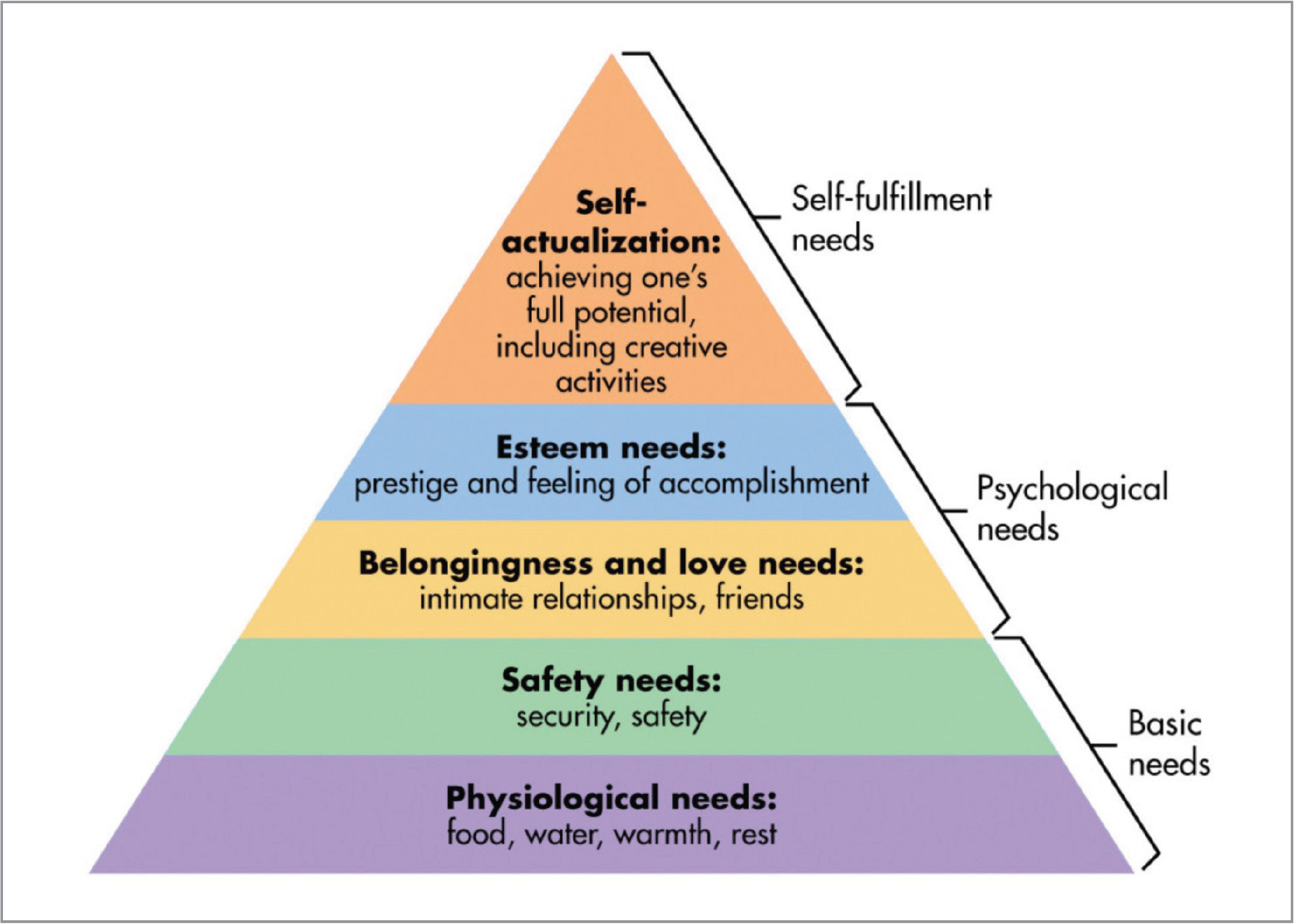 The pyramid shows how each category of needs builds upon the previous. The culture in medicine is often not conducive to layers of this pyramid, and we should try to be aware of its pitfalls. Physical needs such as sleep and food are of high importance and are bases to all other success. Creating an environment where one has plenty of rest, exercise, and nourishment is paramount. Safety and security touch on the need to feel safe in work and home environment in terms of job security, household stability, and financial security. The need for love and belongingness can often be forgotten when professional obligations conflict with personal ones. Fostering relationships with friends, family, and colleagues is extremely important to balance. These require concerted effort but are cornerstones to personal well-being. Feelings of accomplishment and esteem are attainable during training as goals are reached, but during clinical practice this can be lost in daily routine. Setting goals and milestones and having mentors is important. A sense of accomplishment can come from helping improve or preserve patients' vision. Others may feel accomplished by being active in professional organizations and within the hospital or practice. Academic endeavors (such as publications or recognition by the scientific community) can be motivators. Financial health is important, but purely financial metrics of success do not lead to long-lasting satisfaction. The path to self-actualization is a path of successes, failures, tribulations, and personal growth. A mindful approach to everyday, routine interactions with patients, staff, and colleagues will go a long way.