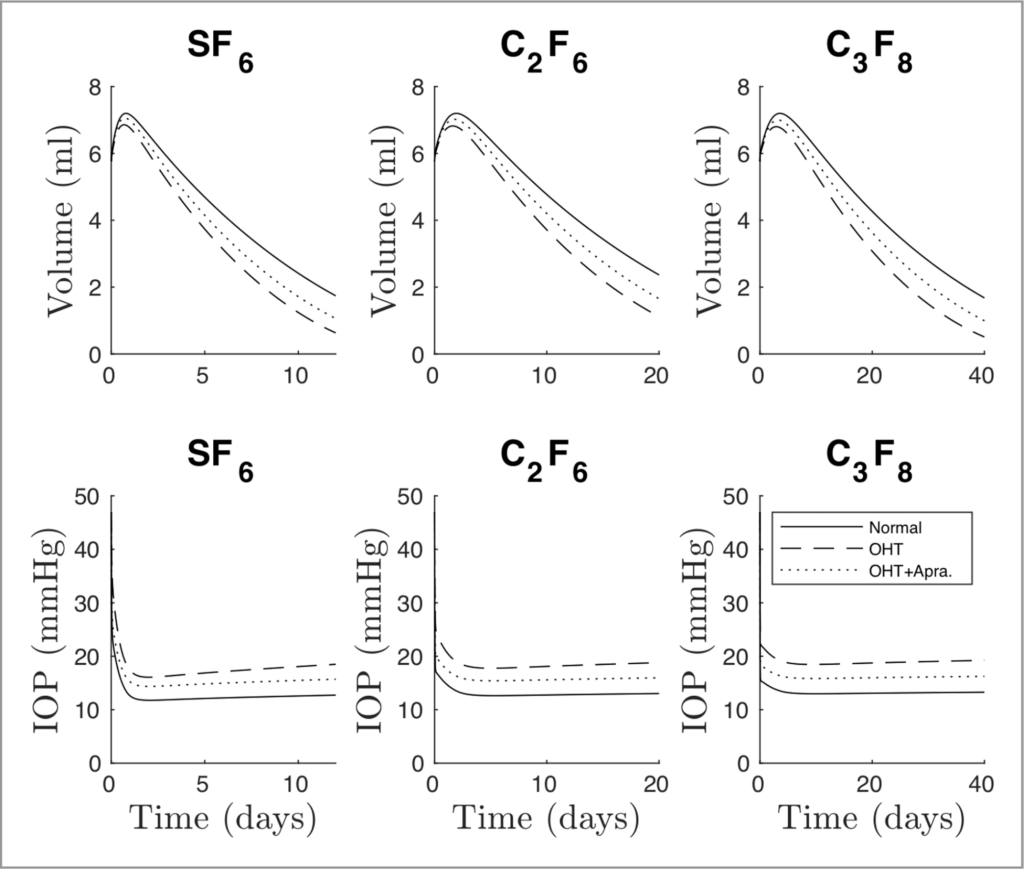 The effect of ocular hypertension (OHT) and apraclonidine treatment on postoperative volume reduction and intraocular pressure (IOP). The top graphs demonstrate the increased gas volume during the expansile phase, followed by a gradual reduction over time for 22.6% SF6, 13.9% C2F6, and 11.6% C3F8. Eyes with OHT do not achieve the same maximal fill as normal eyes, although the difference is reduced with apraclonidine treatment. The bottom graphs display change in IOP with time for all three gases in each aqueous outflow scenario.