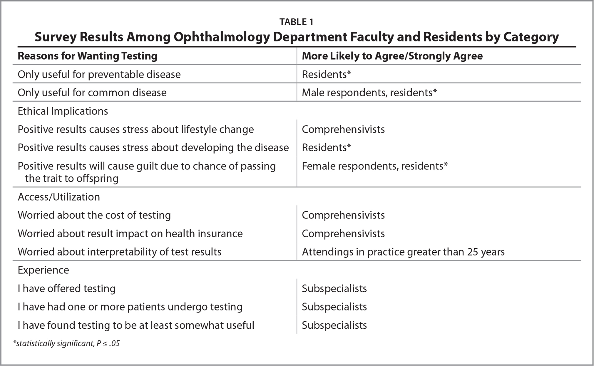 Survey Results Among Ophthalmology Department Faculty and Residents by Category