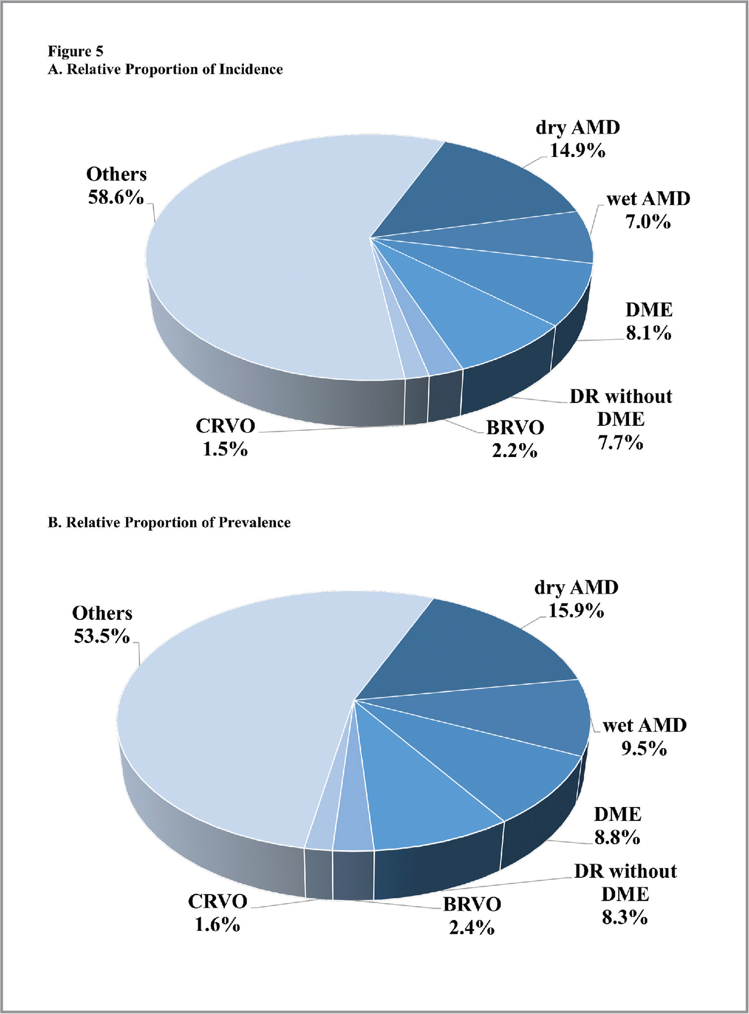 (A) Total incidence for each of the retinal diseases for the entire 6-year study period as a relative proportion of the total number of new eyes examined by a retina specialist during the study period. (B) Total prevalence for each of the retinal diseases for the entire 6-year study period as a relative proportion of the total number of eyes examined by a retina specialist during the study period.