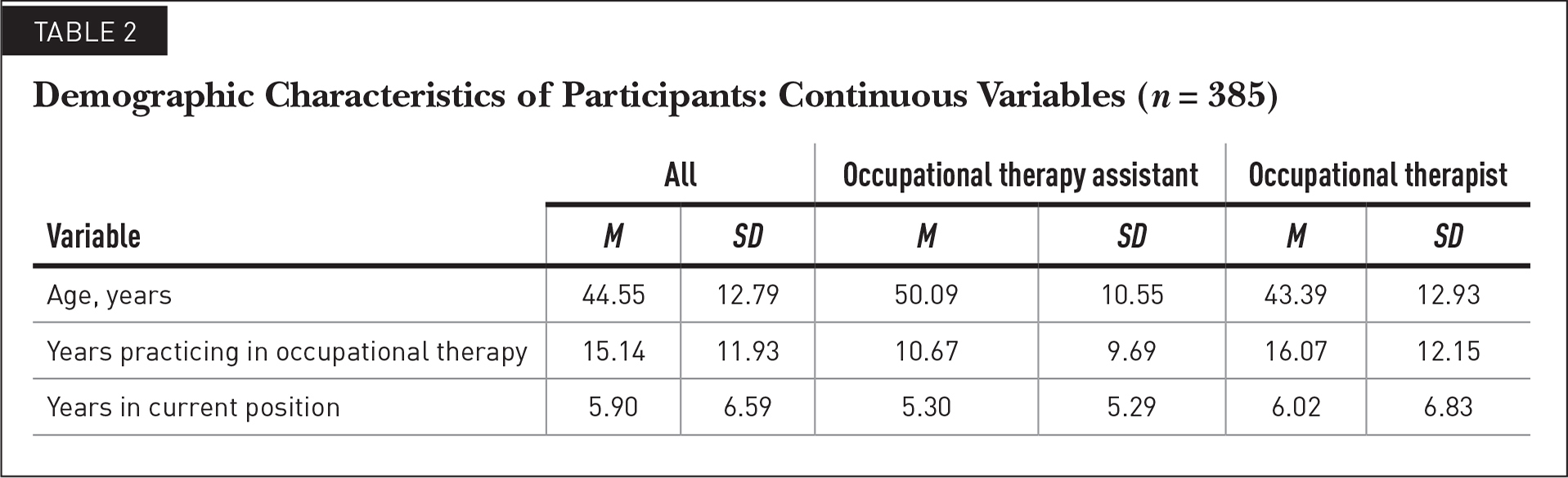 Demographic Characteristics of Participants: Continuous Variables (n = 385)