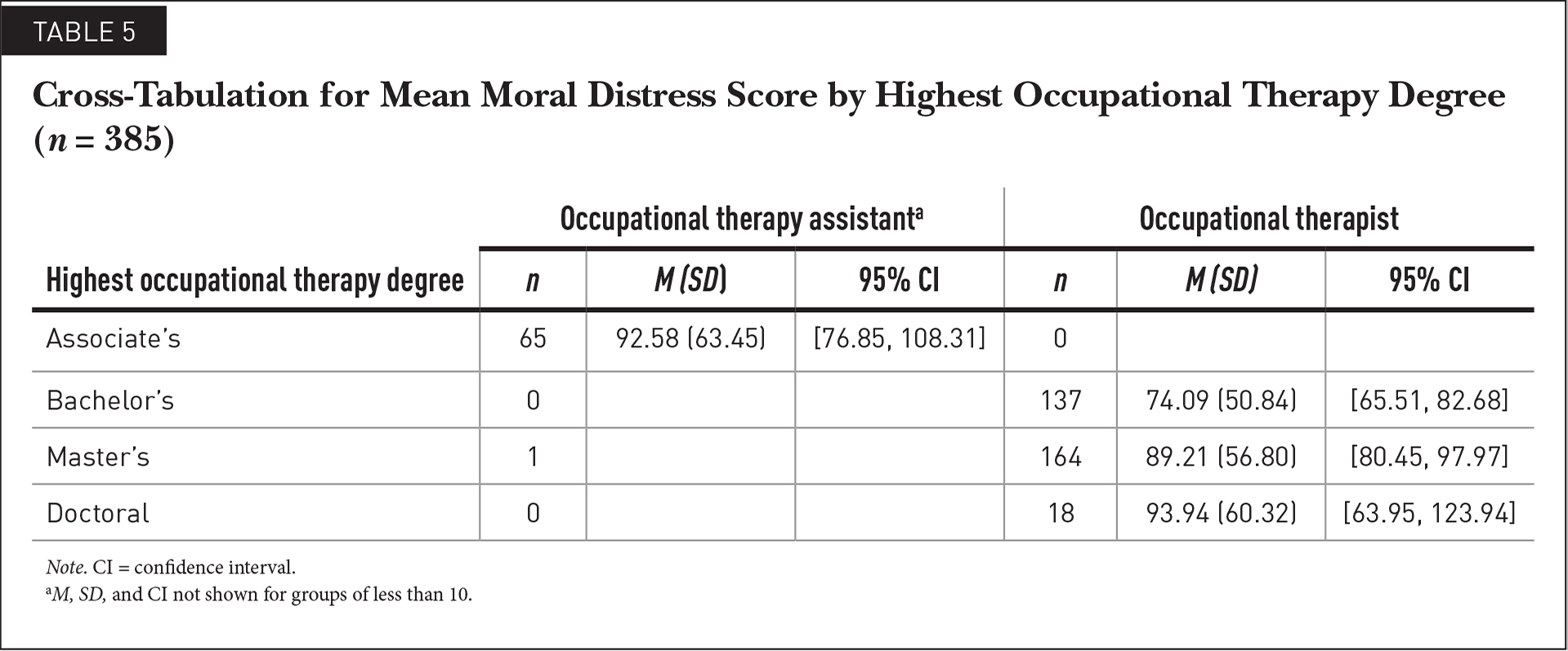 Cross-Tabulation for Mean Moral Distress Score by Highest Occupational Therapy Degree (n = 385)