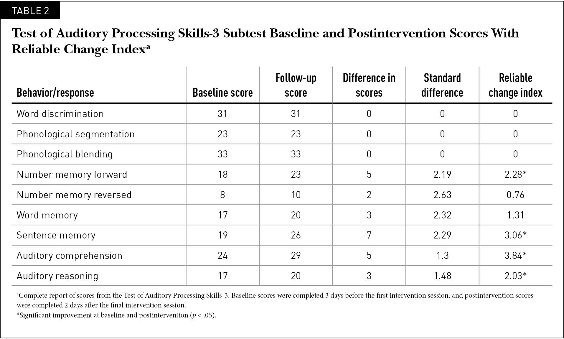 Test of Auditory Processing Skills-3 Subtest Baseline and Postintervention Scores With Reliable Change Indexa