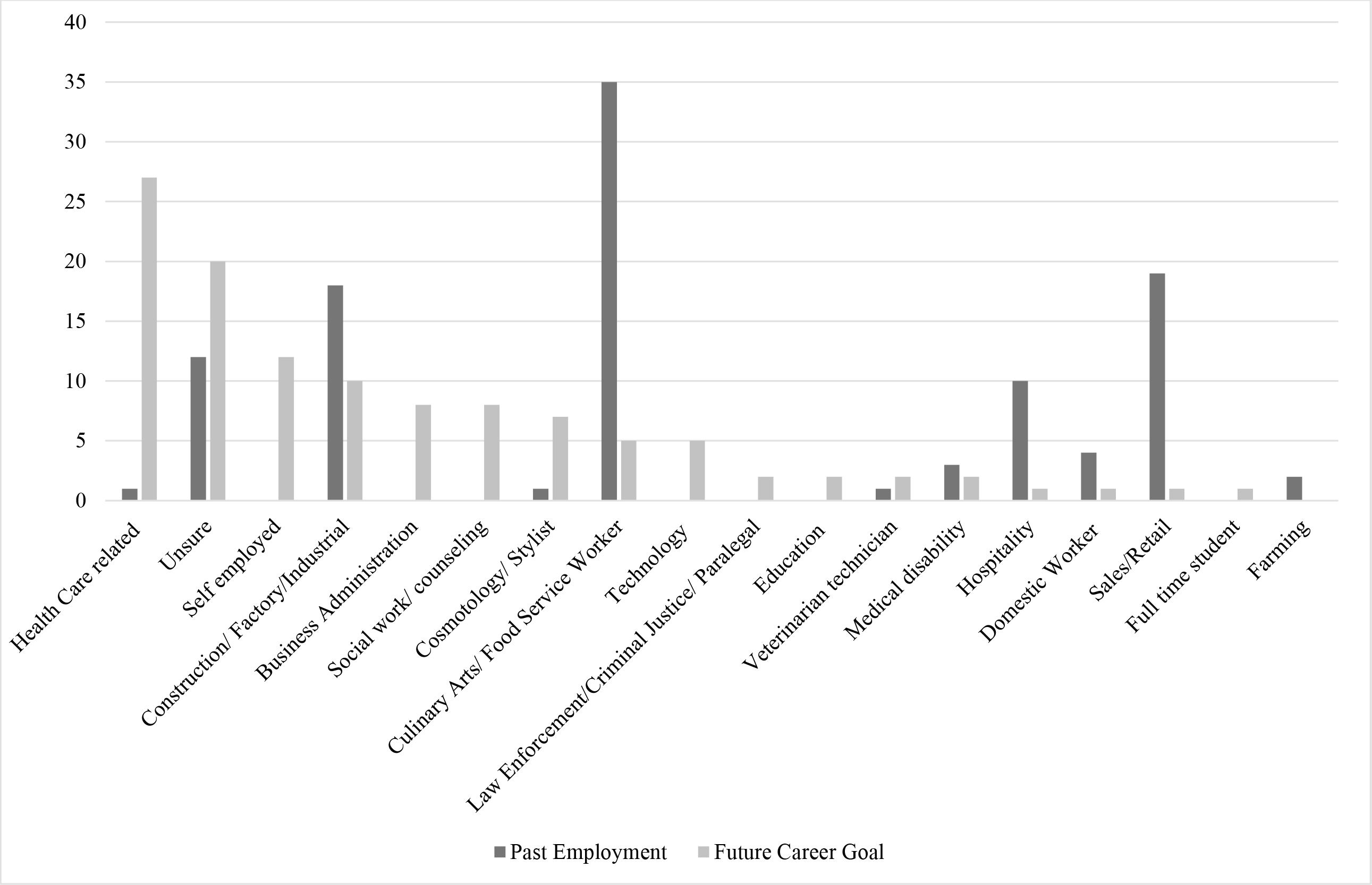 Self-Reported Past Employment and Future Career Aspirations Among Women Incarcerated (n =114)