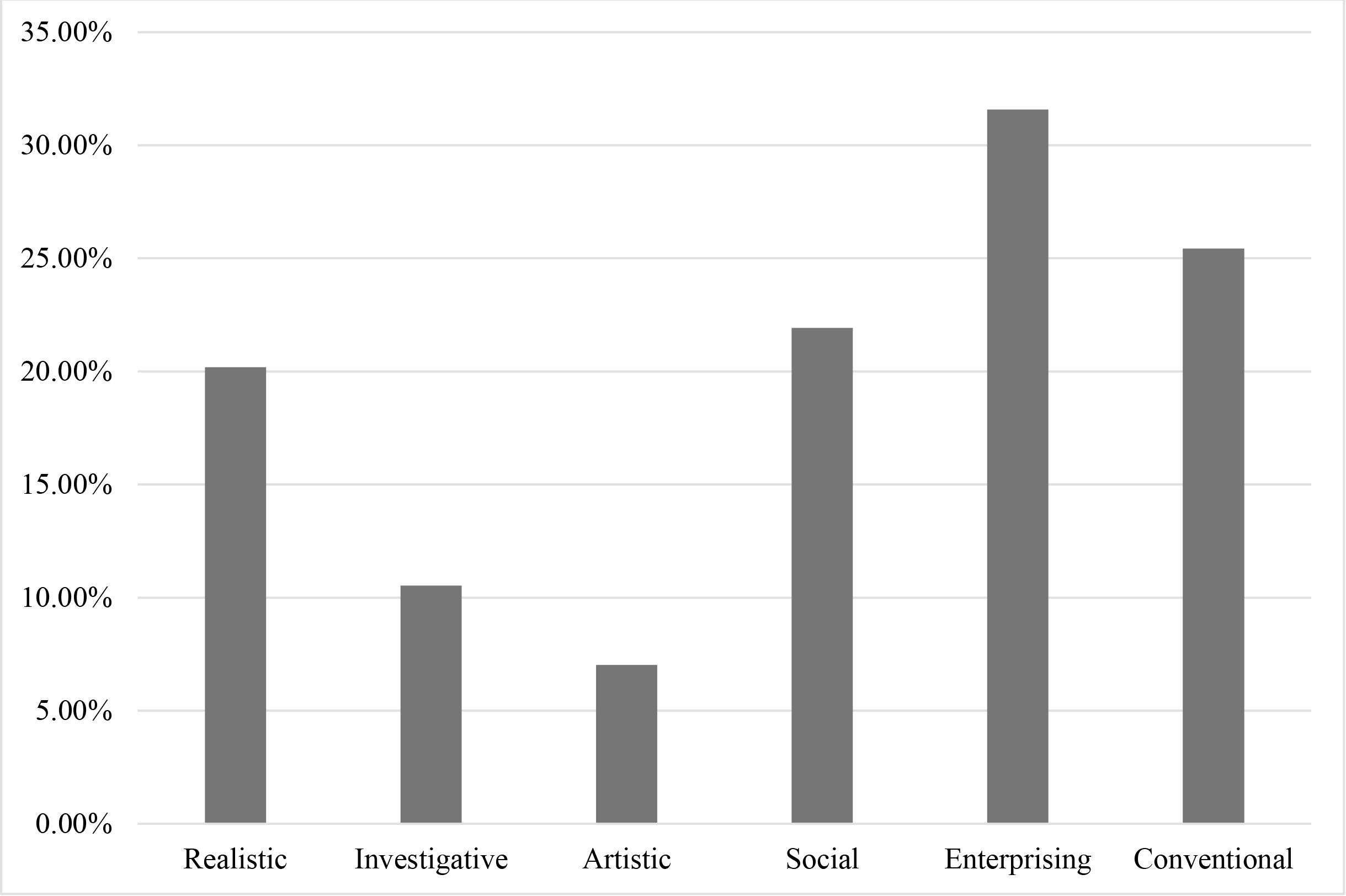 Holland coded career aspirations among women incarcerated using the Occupational Information Network (O*NET) Interest Profiler (IP), N=114