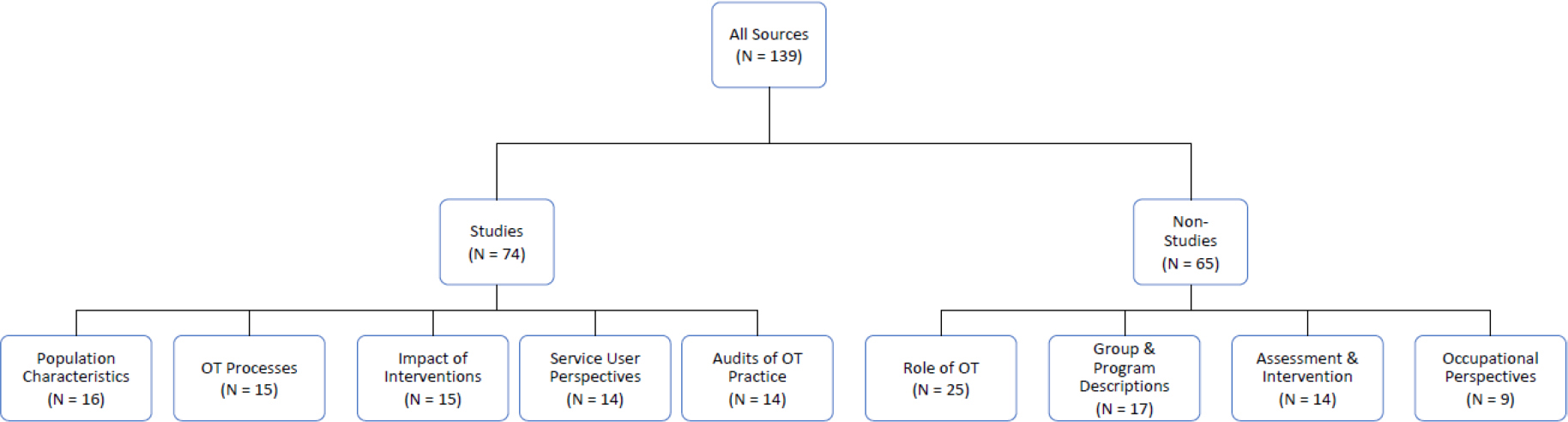 Distribution of Sources in the Scoping Review