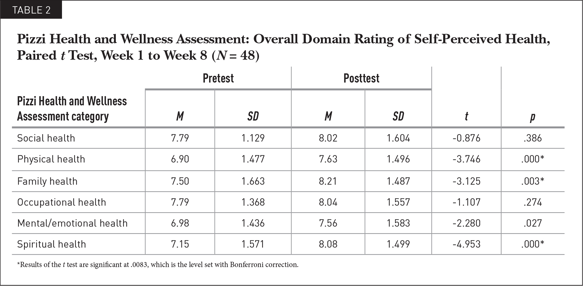 Pizzi Health and Wellness Assessment: Overall Domain Rating of Self-Perceived Health, Paired t Test, Week 1 to Week 8 (N = 48)