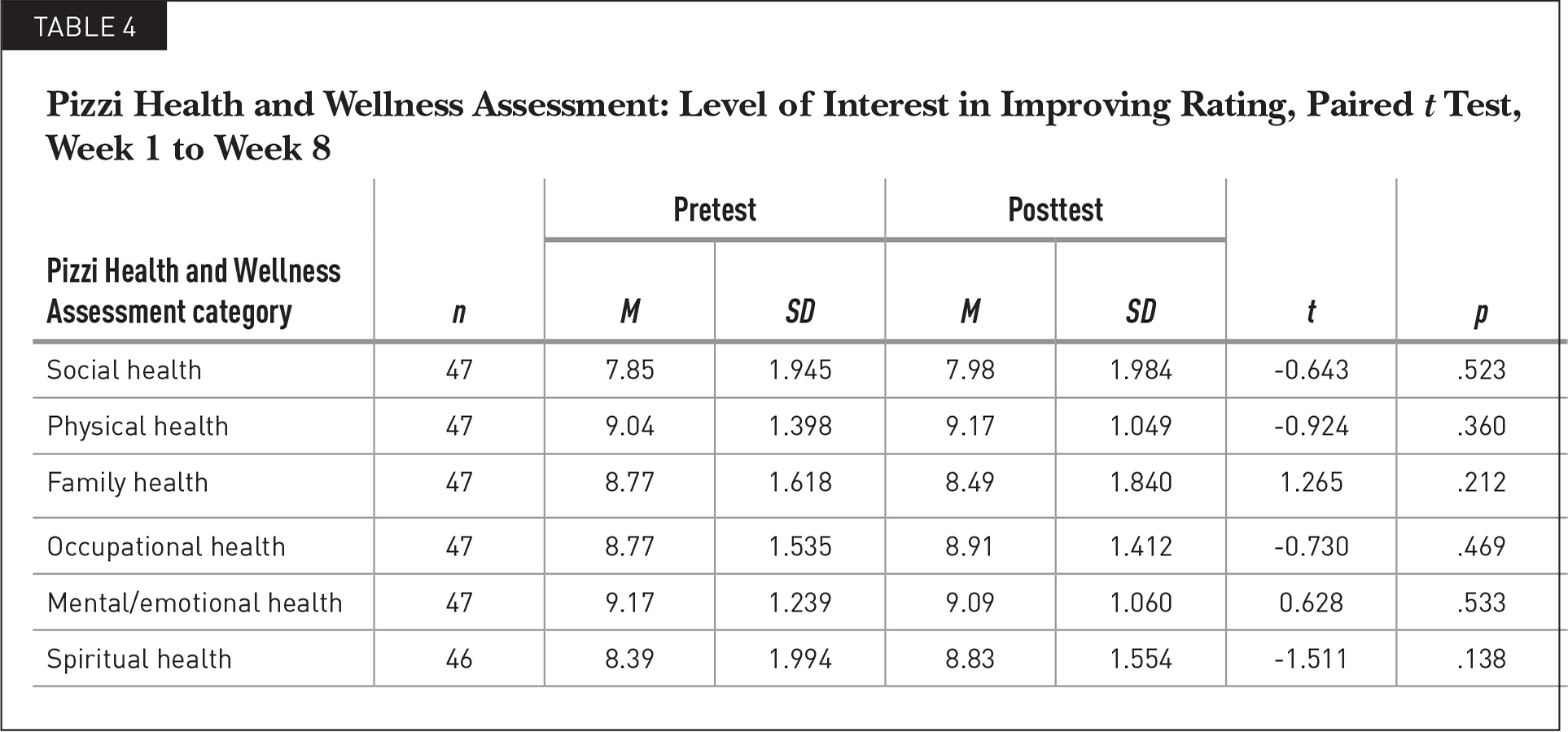 Pizzi Health and Wellness Assessment: Level of Interest in Improving Rating, Paired t Test, Week 1 to Week 8