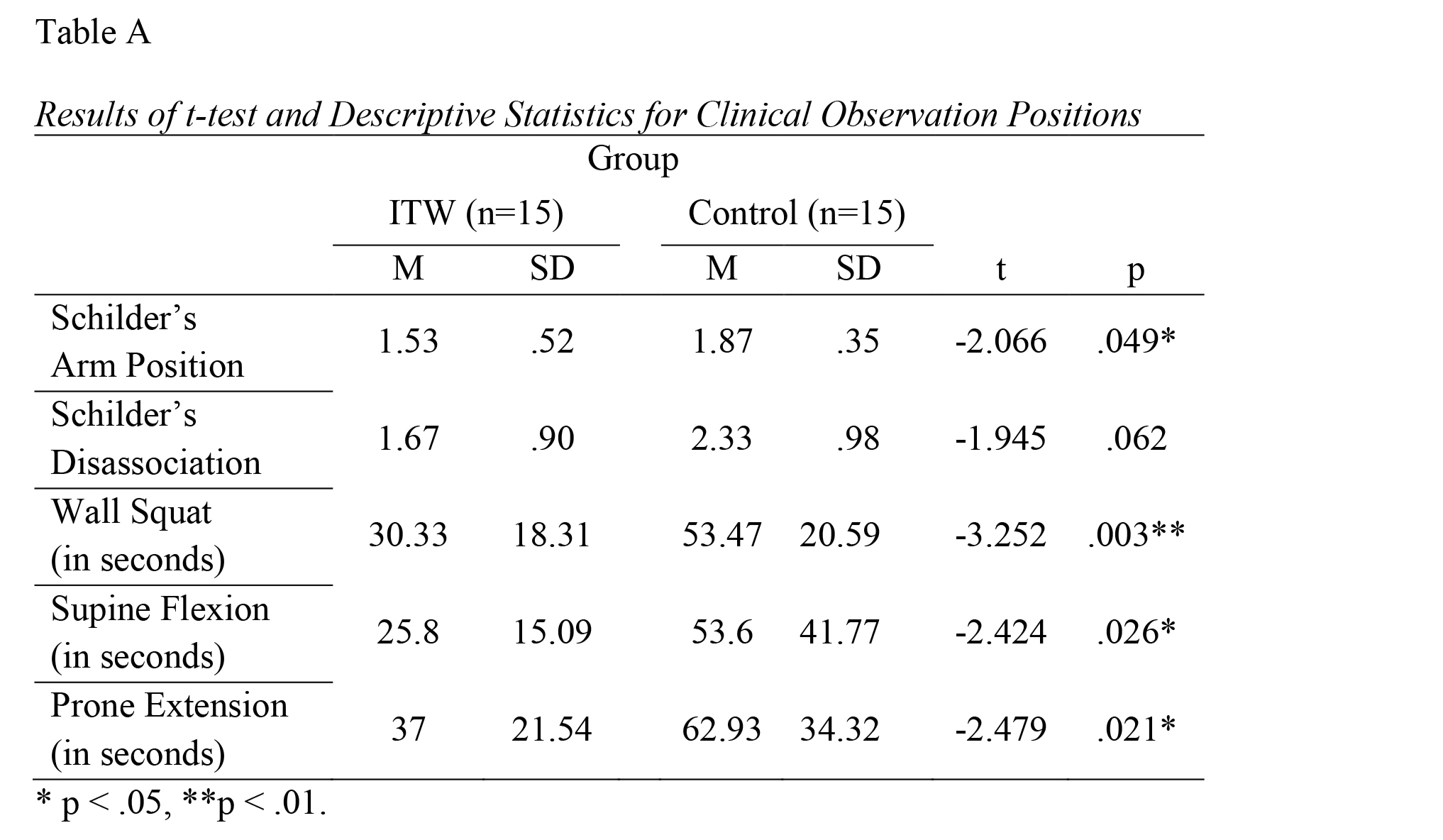 Results of t-test and Descriptive Statistics for Clinical Observation Positions