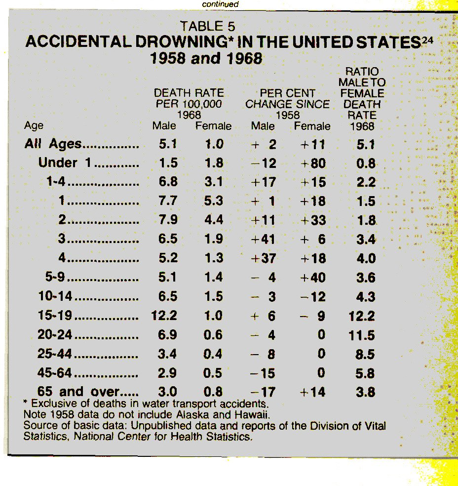 TABLE 5ACCIDENTAL DROWNING* IN THE UNITED STATES24 1958 and 1968