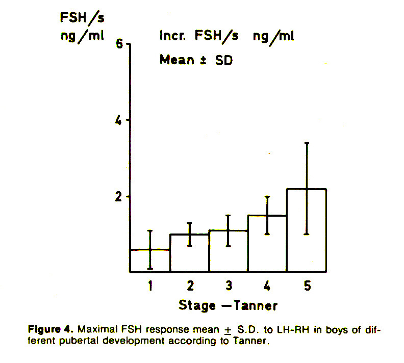 Figure 4. Maximal FSH response mean + S.D. to LH-RH in boys of different pubertal development according to Tanner.