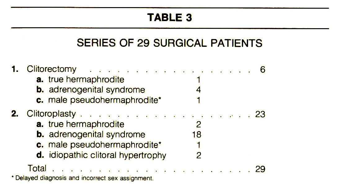 TABLE 3SERIES OF 29 SURGICAL PATIENTS