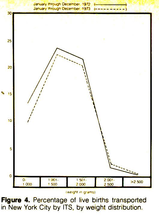 Figure Fiscal year 1973:Fiscal year 1973:4. Percentage of live births transported in New York City by ITS, by weight distribution.