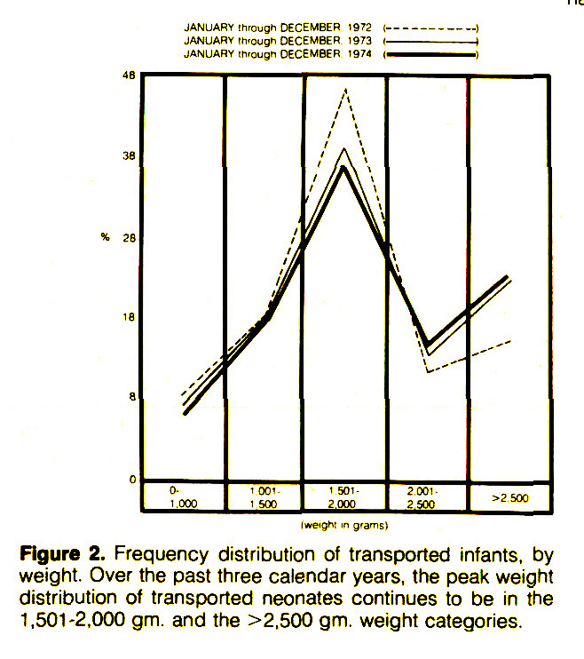 Figure 2. Frequency distribution of transported infants, by weight. Over the past three calendar years, the peak weight distribution of transported neonates continues to be in the 1,501-2,000 gm. and the >2,500 gm. weight categories.