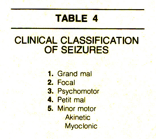 TABLE 4CLINICAL CLASSIFICATION OF SEIZURES