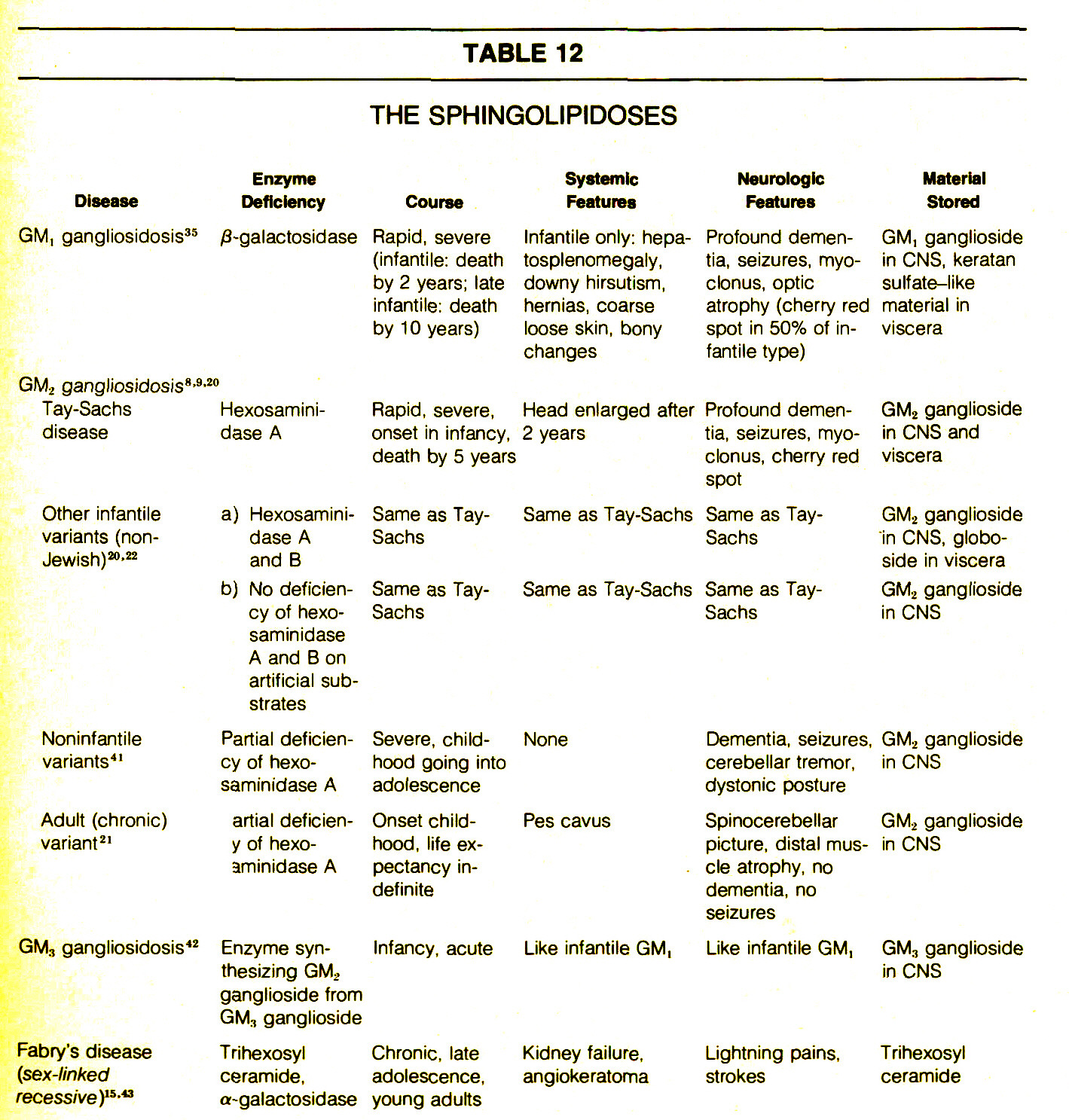 TABLE 12THE SPHINGOLIPIDOSES