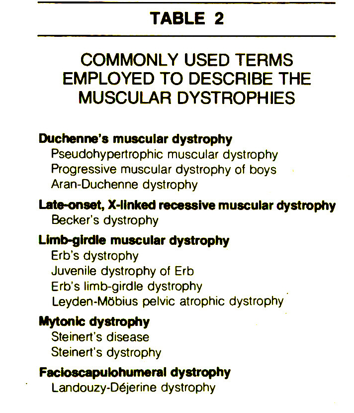 TABLE 2COMMONLY USED TERMS EMPLOYED TO DESCRIBE THE MUSCULAR DYSTROPHIES