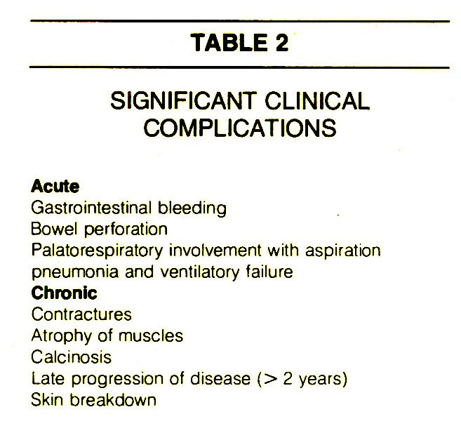 TABLE 2SIGNIFICANT CLINICAL COMPLICATIONS