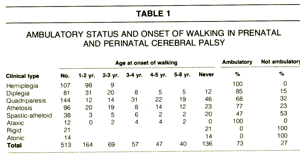 TABLE 1AMBULATORY STATUS AND ONSET OF WALKING IN PRENATAL AND PERINATAL CEREBRAL PALSY