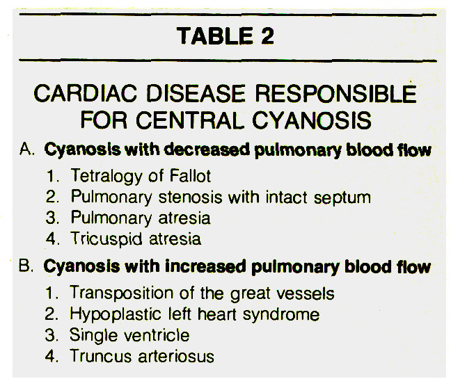 TABLE 2CARDIAC DISEASE RESPONSIBLE FOR CENTRAL CYANOSIS