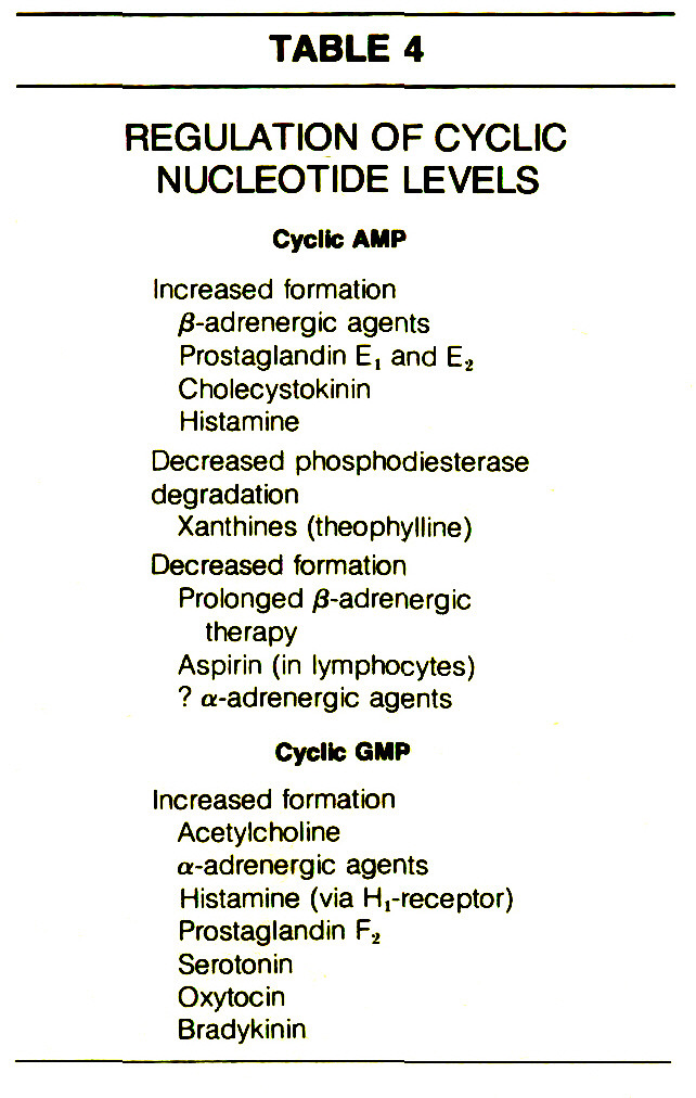 TABLE 4REGULATION OF CYCLIC NUCLEOTIDE LEVELS