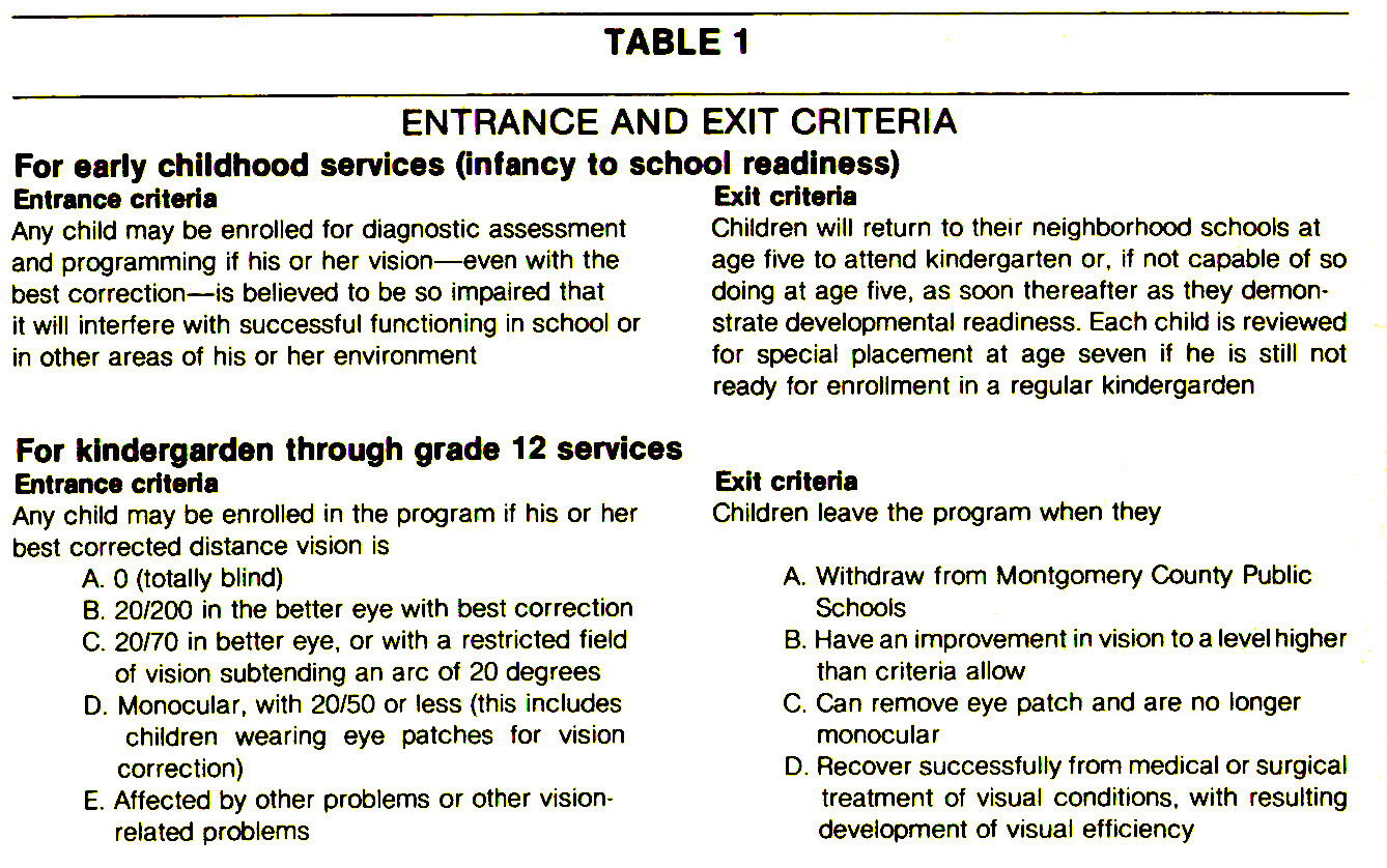 TABLE 1ENTRANCE AND EXIT CRITERIA