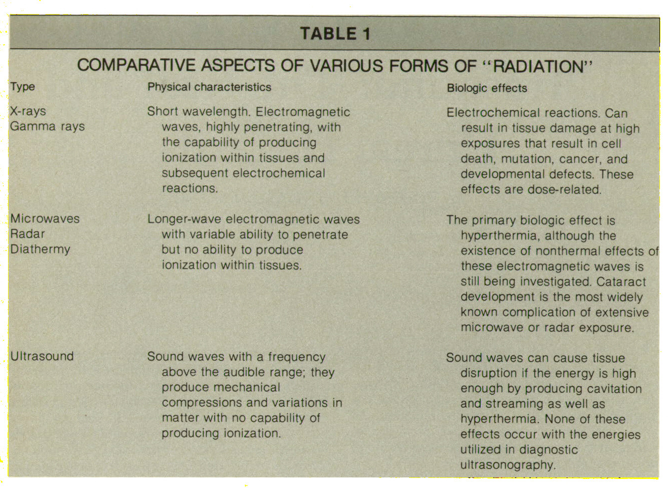 "TABLE 1COMPARATIVE ASPECTS OF VARIOUS FORMS OF ""RADIATION"""