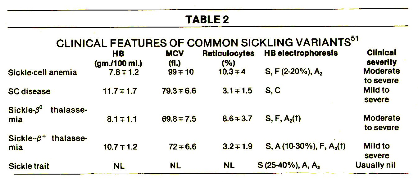 TABLE 2CLINICAL FEATURES OF COMMON SICKLING VARIANTS51