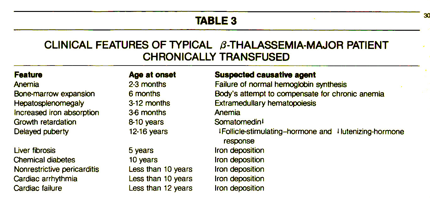 TABLE 3CLINICAL FEATURES OF TYPICAL β-THALASSEMIA-MAJOR PATIENT CHRONICALLY TRANSFUSED